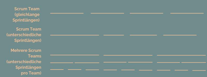 unterschiedliche Sprintlängen